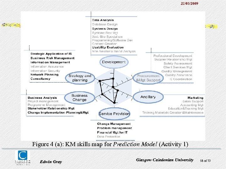 21/05/2009 Figure 4 (a): KM skills map for Prediction Model (Activity 1) Edwin Gray