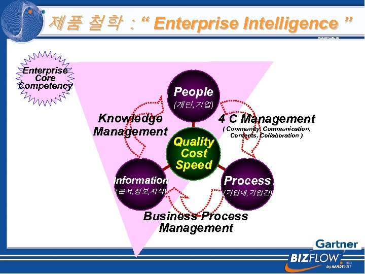 "제품 철학 : "" Enterprise Intelligence "" Handy. Soft Confidential Enterprise Core Competency People"