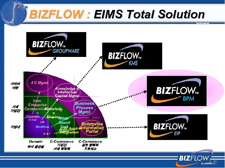 BIZFLOW : EIMS Total Solution Handy. Soft Confidential 사이버 마켓 4 C Mgmt. +Knowledge