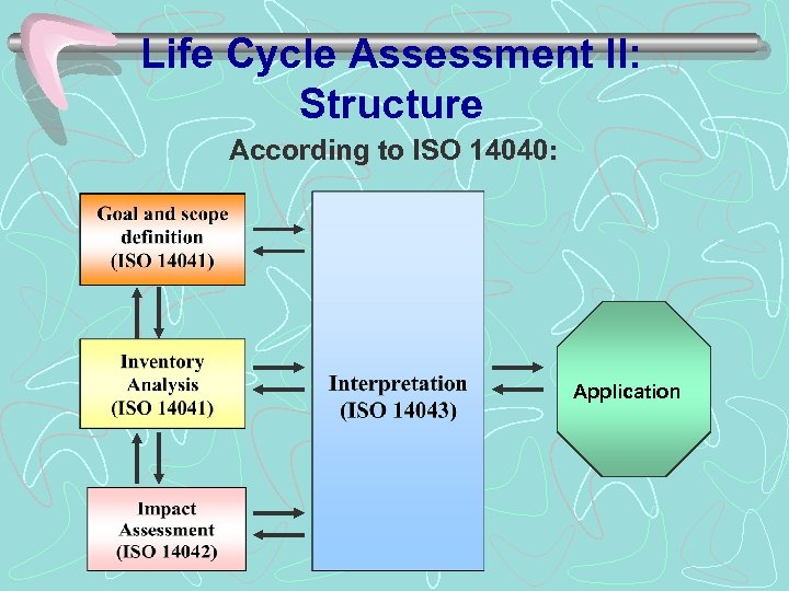 Life Cycle Assessment II: Structure According to ISO 14040: Application