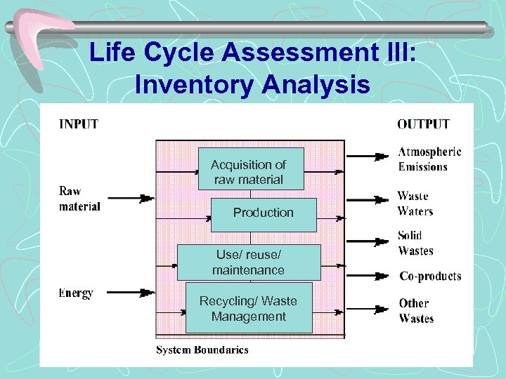Life Cycle Assessment III: Inventory Analysis Acquisition of raw material Production Use/ reuse/ maintenance