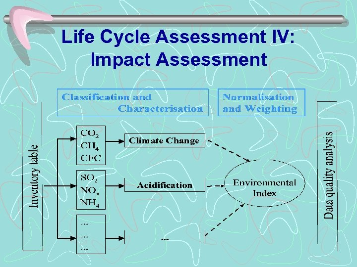 Life Cycle Assessment IV: Impact Assessment
