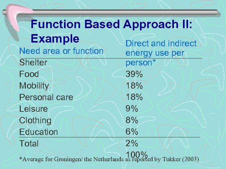 Function Based Approach II: Example Direct and indirect Need area or function Shelter Food
