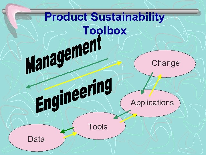 Product Sustainability Toolbox Change Applications Tools Data