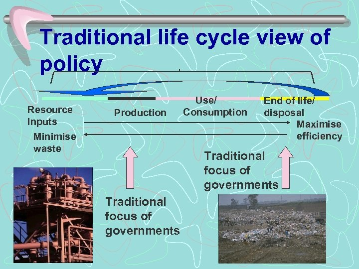 Traditional life cycle view of policy Resource Inputs Minimise waste Production Use/ Consumption End