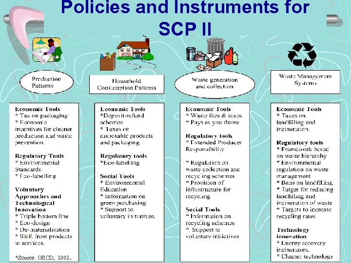 Policies and Instruments for SCP II *Source: OECD, 2002.