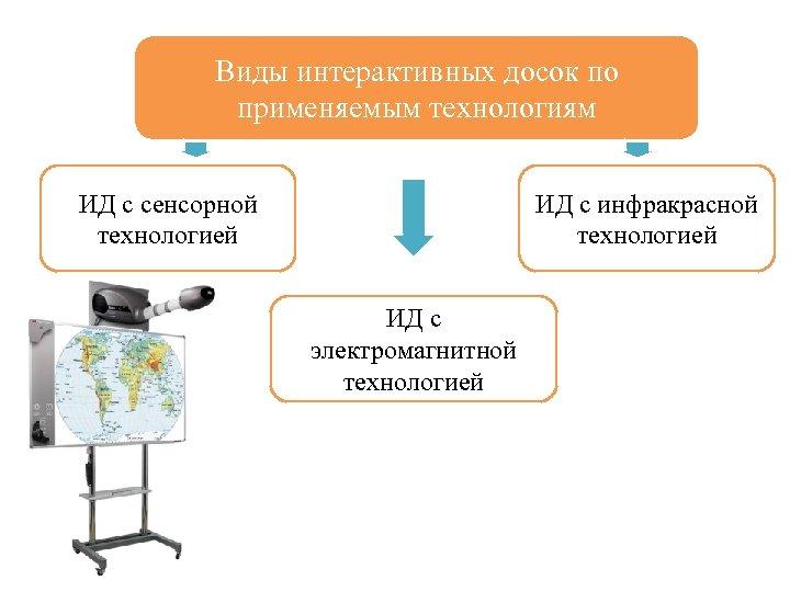 Виды интерактивных досок по применяемым технологиям ИД с сенсорной технологией ИД с инфракрасной технологией