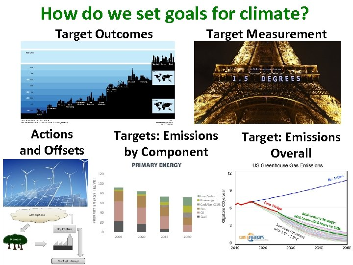 How do we set goals for climate? Target Outcomes Actions and Offsets Target Measurement