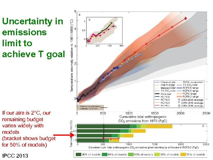 Uncertainty in emissions limit to achieve T goal If our aim is 2°C, our
