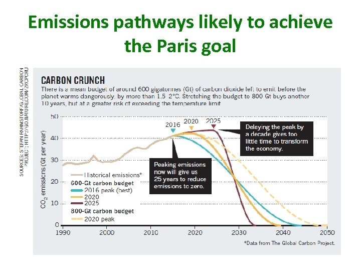 Emissions pathways likely to achieve the Paris goal