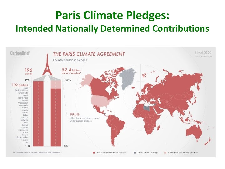 Paris Climate Pledges: Intended Nationally Determined Contributions