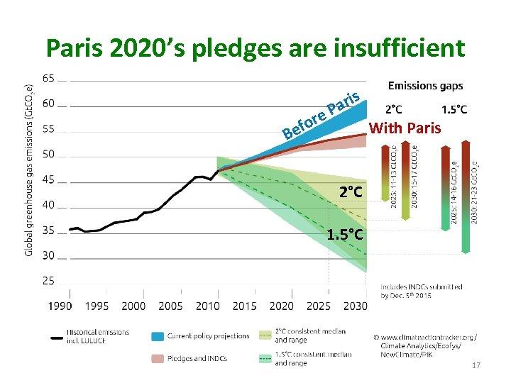 Paris 2020's pledges are insufficient ore ef s ari P B With Paris 2°C