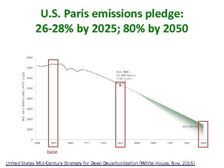 U. S. Paris emissions pledge: 26 -28% by 2025; 80% by 2050 base United