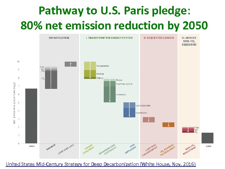 Pathway to U. S. Paris pledge: 80% net emission reduction by 2050 United States