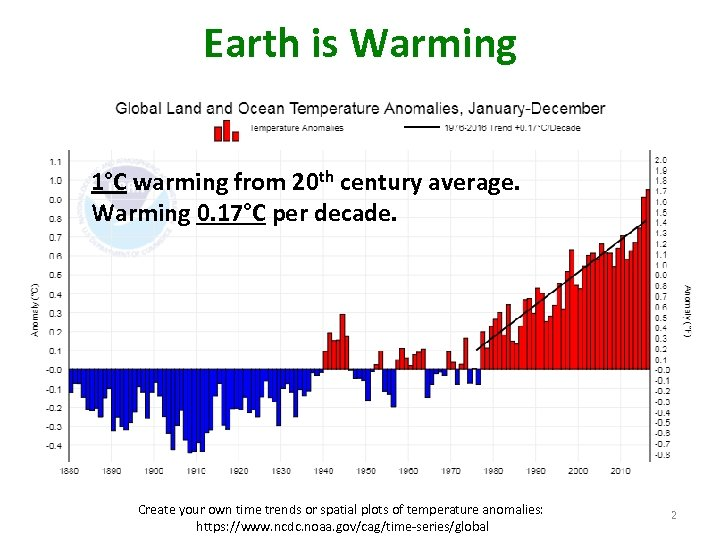 Earth is Warming 1°C warming from 20 th century average. Warming 0. 17°C per