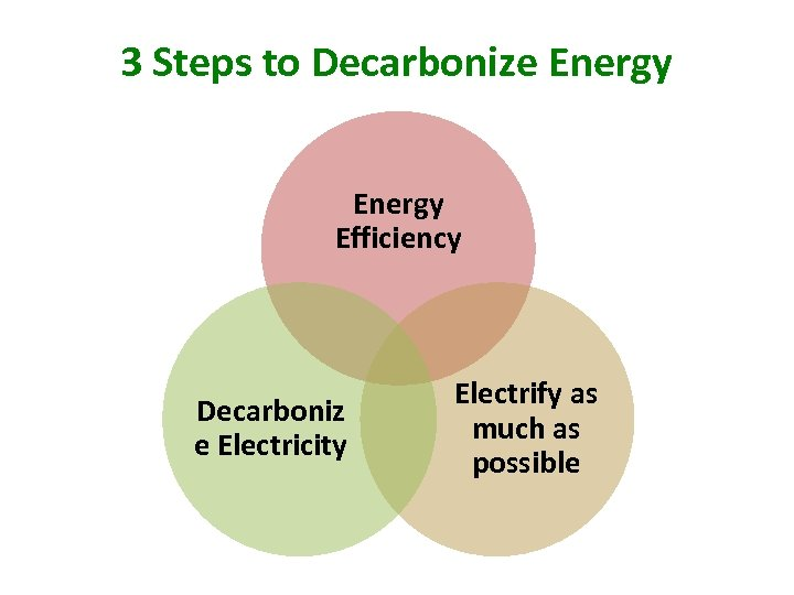3 Steps to Decarbonize Energy Efficiency Decarboniz e Electricity Electrify as much as possible