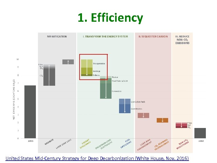 1. Efficiency United States Mid-Century Strategy for Deep Decarbonization (White House, Nov. 2016)