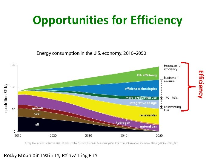Opportunities for Efficiency Rocky Mountain Institute, Reinventing Fire