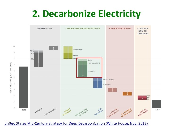 2. Decarbonize Electricity United States Mid-Century Strategy for Deep Decarbonization (White House, Nov. 2016)