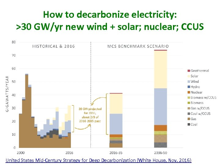 How to decarbonize electricity: >30 GW/yr new wind + solar; nuclear; CCUS United States