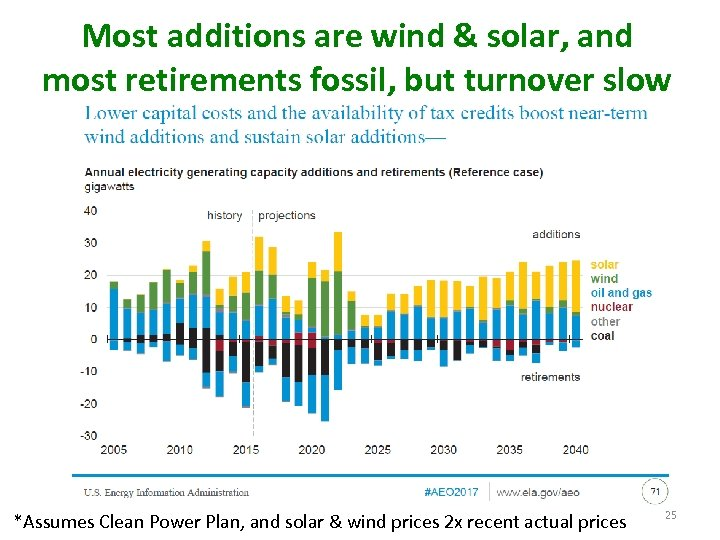 Most additions are wind & solar, and most retirements fossil, but turnover slow *Assumes