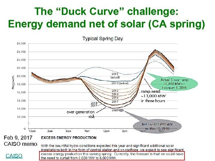 "The ""Duck Curve"" challenge: Energy demand net of solar (CA spring) Solar Feb 9,"