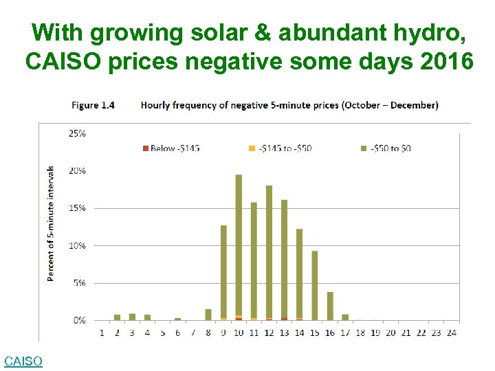 With growing solar & abundant hydro, CAISO prices negative some days 2016 CAISO