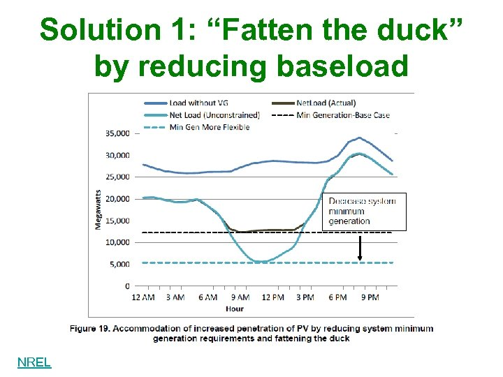 """Solution 1: """"Fatten the duck"""" by reducing baseload NREL"""