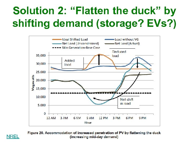"""Solution 2: """"Flatten the duck"""" by shifting demand (storage? EVs? ) NREL"""