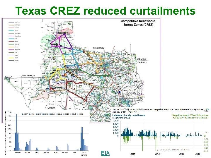 Texas CREZ reduced curtailments 33 EIA