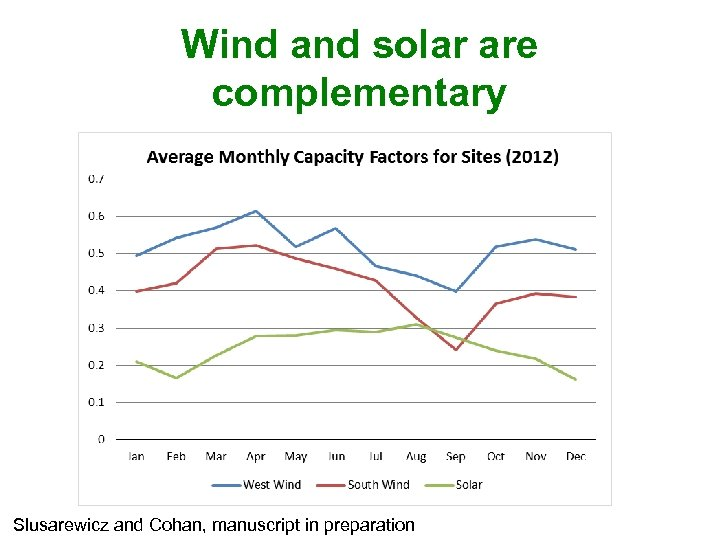 Wind and solar are complementary Slusarewicz and Cohan, manuscript in preparation