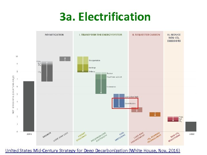 3 a. Electrification United States Mid-Century Strategy for Deep Decarbonization (White House, Nov. 2016)