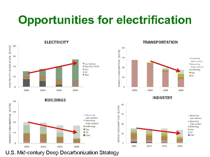 Opportunities for electrification U. S. Mid-century Deep Decarbonization Strategy
