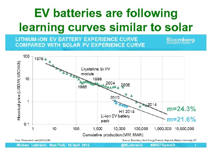 EV batteries are following learning curves similar to solar