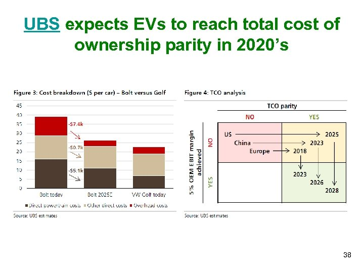 UBS expects EVs to reach total cost of ownership parity in 2020's 38