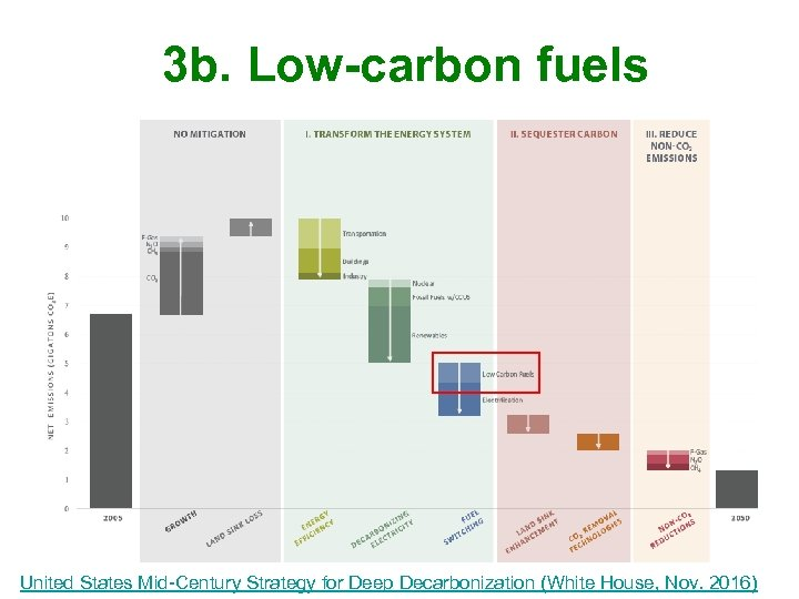 3 b. Low-carbon fuels United States Mid-Century Strategy for Deep Decarbonization (White House, Nov.