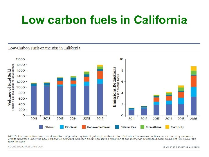 Low carbon fuels in California 41