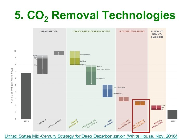 5. CO 2 Removal Technologies United States Mid-Century Strategy for Deep Decarbonization (White House,