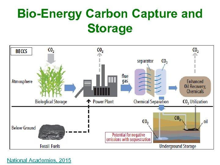 Bio-Energy Carbon Capture and Storage National Academies, 2015