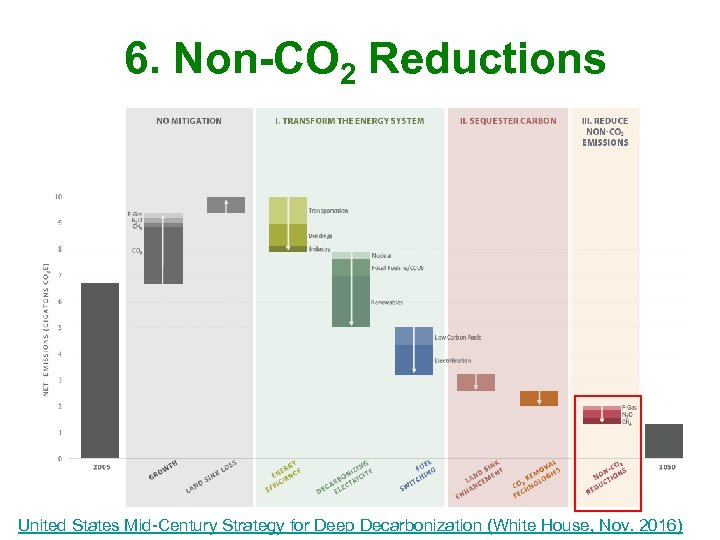 6. Non-CO 2 Reductions United States Mid-Century Strategy for Deep Decarbonization (White House, Nov.