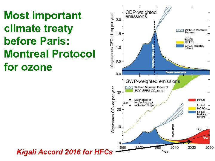 Most important climate treaty before Paris: Montreal Protocol for ozone Kigali Accord 2016 for