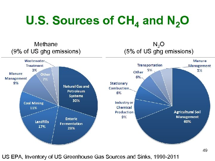 U. S. Sources of CH 4 and N 2 O Methane (9% of US