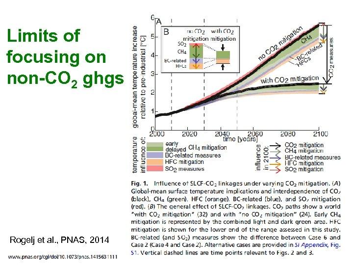 Limits of focusing on non-CO 2 ghgs Rogelj et al. , PNAS, 2014 50