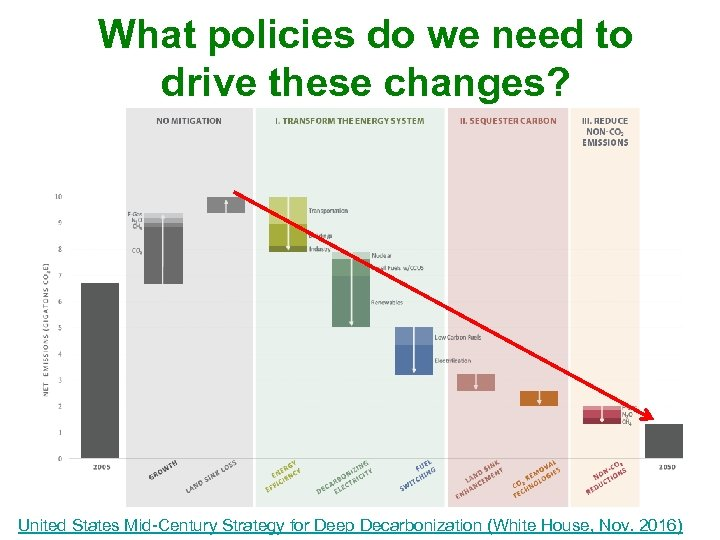 What policies do we need to drive these changes? United States Mid-Century Strategy for
