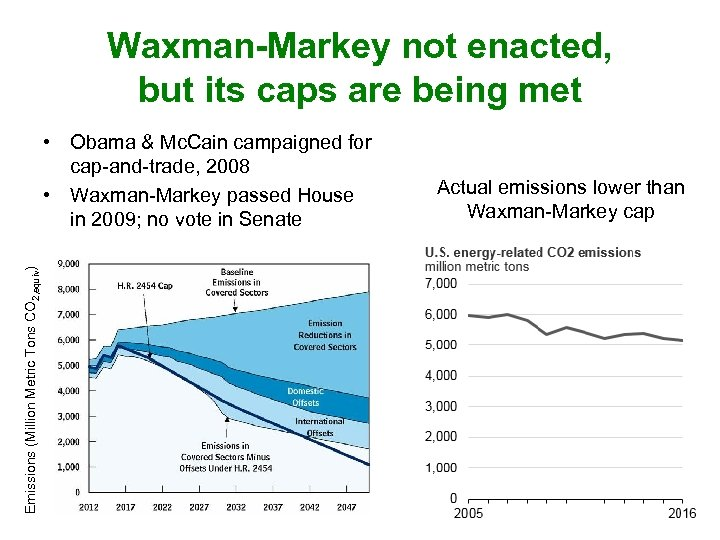 Waxman-Markey not enacted, but its caps are being met Emissions (Million Metric Tons CO