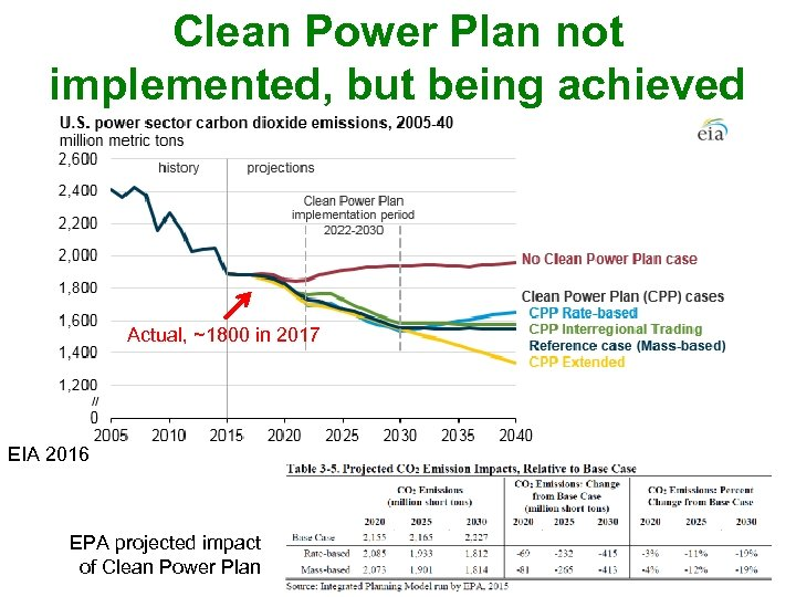 Clean Power Plan not implemented, but being achieved Actual, ~1800 in 2017 EIA 2016