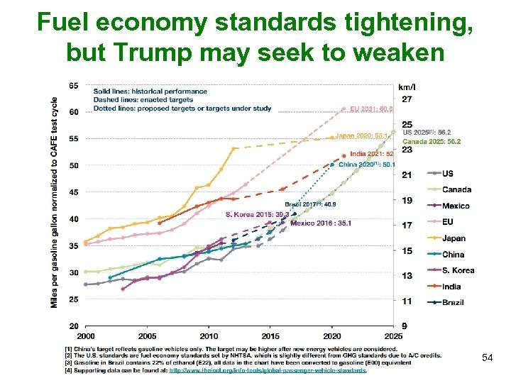 Fuel economy standards tightening, but Trump may seek to weaken 54
