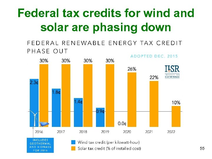 Federal tax credits for wind and solar are phasing down 55