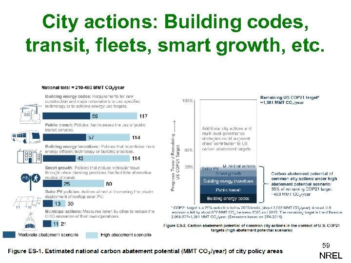 City actions: Building codes, transit, fleets, smart growth, etc. 59 NREL