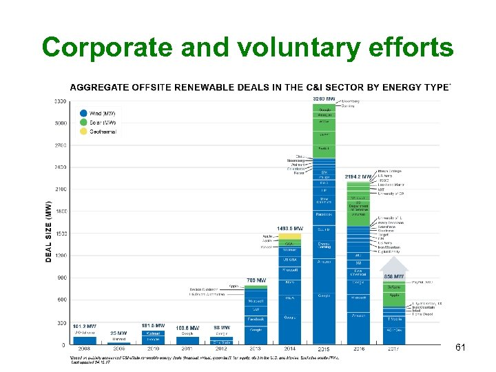 Corporate and voluntary efforts 61